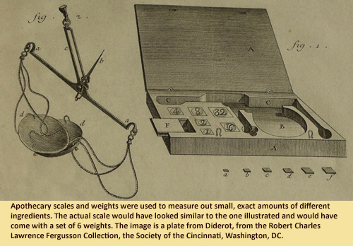 Apothecary scales and weights were used to measure out small, exact amounts of different ingredients. The actual scale would have looked similar to the one illustrated and would have come with a set of 6 weights.  The image is a plate from Diderot, from the Robert Charles Lawrence Fergusson Collection, the Society of the Cincinnati, Washington, DC.