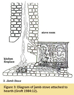Figure 3: Diagram of jamb stove attached to hearth (Groft 1984:12).