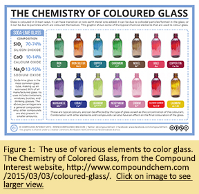 Figure 1: The use of various elements to color glass.  The Chemistry of Colored Glass, from the Compound Interest website, http://www.compoundchem.com/2015/03/03/coloured-glass/